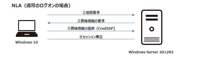 NLA(ネットワークレベル認証)