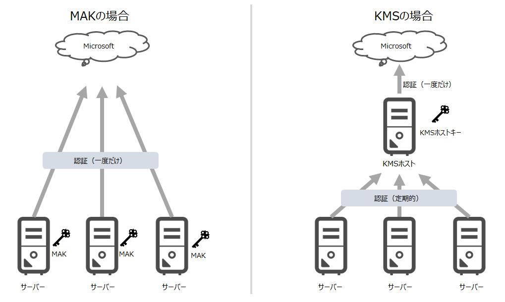 KMSとMAKの場合に認証方式の違い